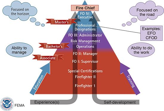 Riverdale Fire Services Professional Development Model